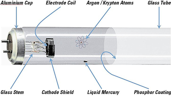 Most Fluorescent Lamps Use Electrodes That Operate By Thermionic Emission Meaning They Are Operated At A High Enough Temperature For The Electrode Material